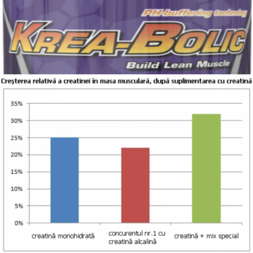 Imagine produs Krea-Bolic 150caps (pH-correct buffered creatine)